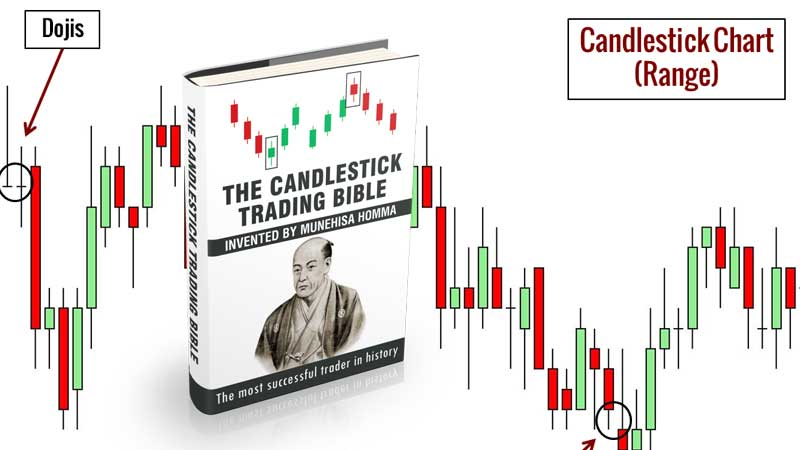 download free The Candlestick Trading Bible pdf